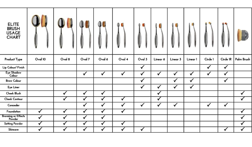 artis makeup brush chart